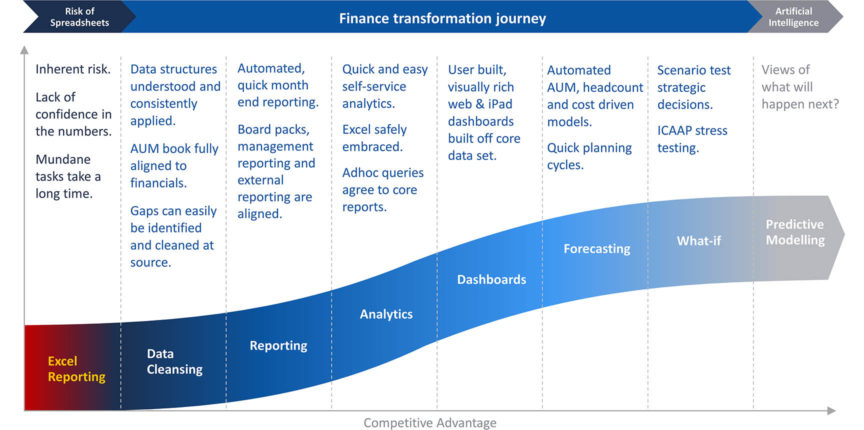 Finance Transformation Journey